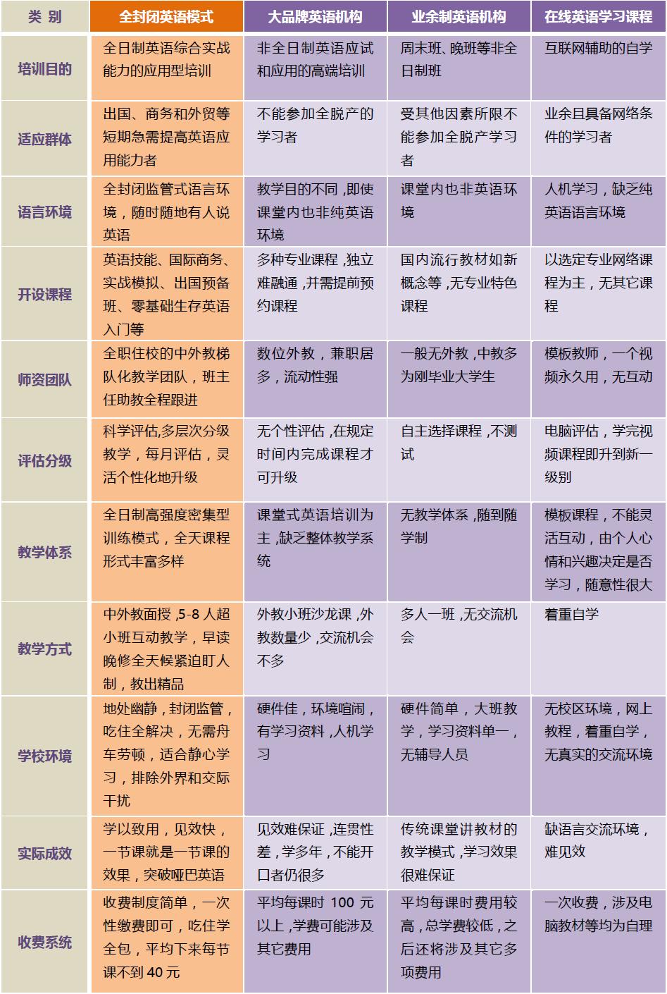 全封闭式英语培训与市面上普通英语培训机构的对比