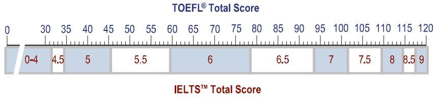 比照与参照_[官方] 托福、雅思、CEFR的成绩分数等级比照换算表- 全封闭式 ...
