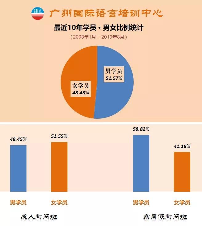 ILC广州国际语言培训中心全封闭英语学员男女比例情况统计表